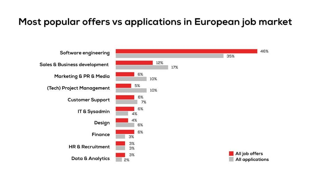 most-popular-offers-europe
