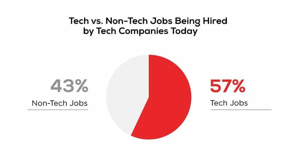 tech-vs-non-tech