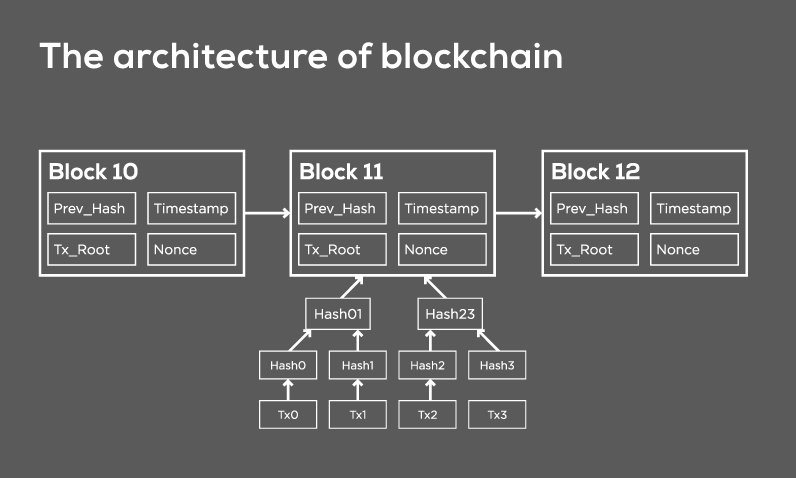 Blockchain architecture