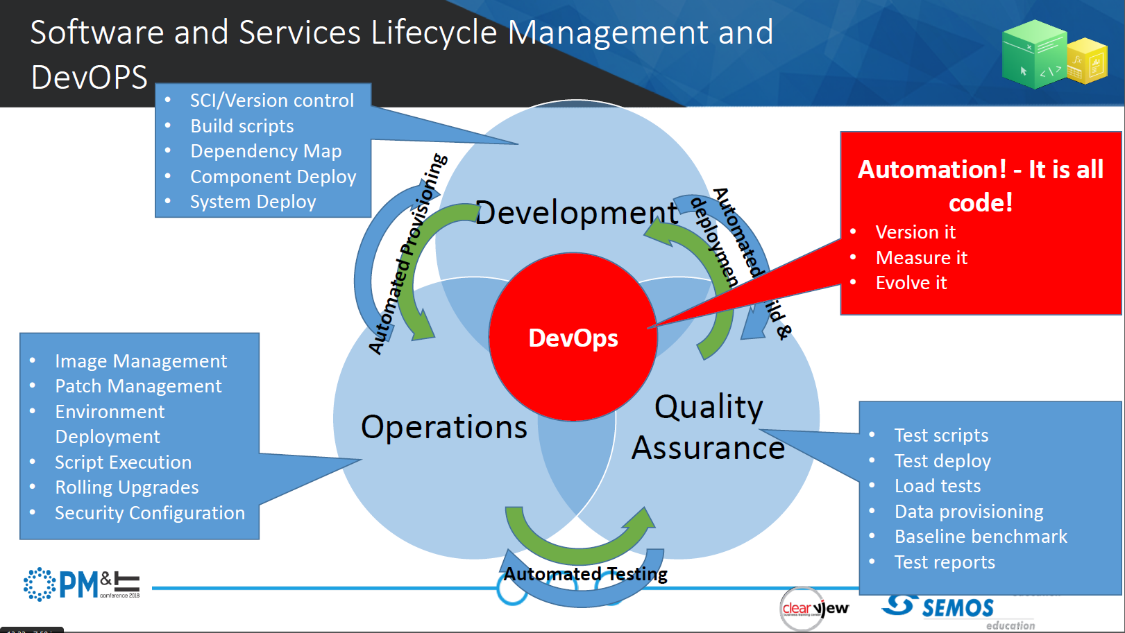 DevOps intersection diagram