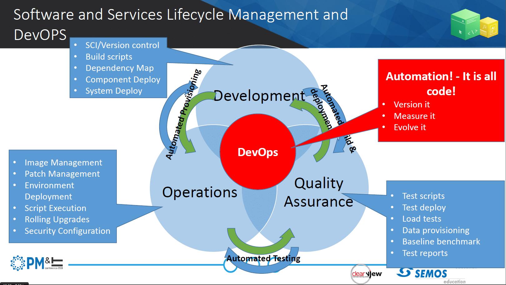 DevOps intersection diagram